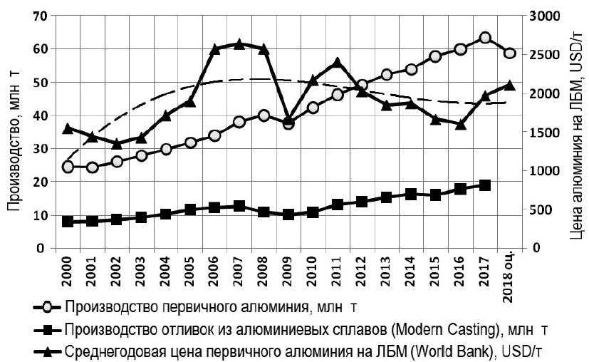 Динамика мирового рынка первичного алюминия и алюминиевых отливок