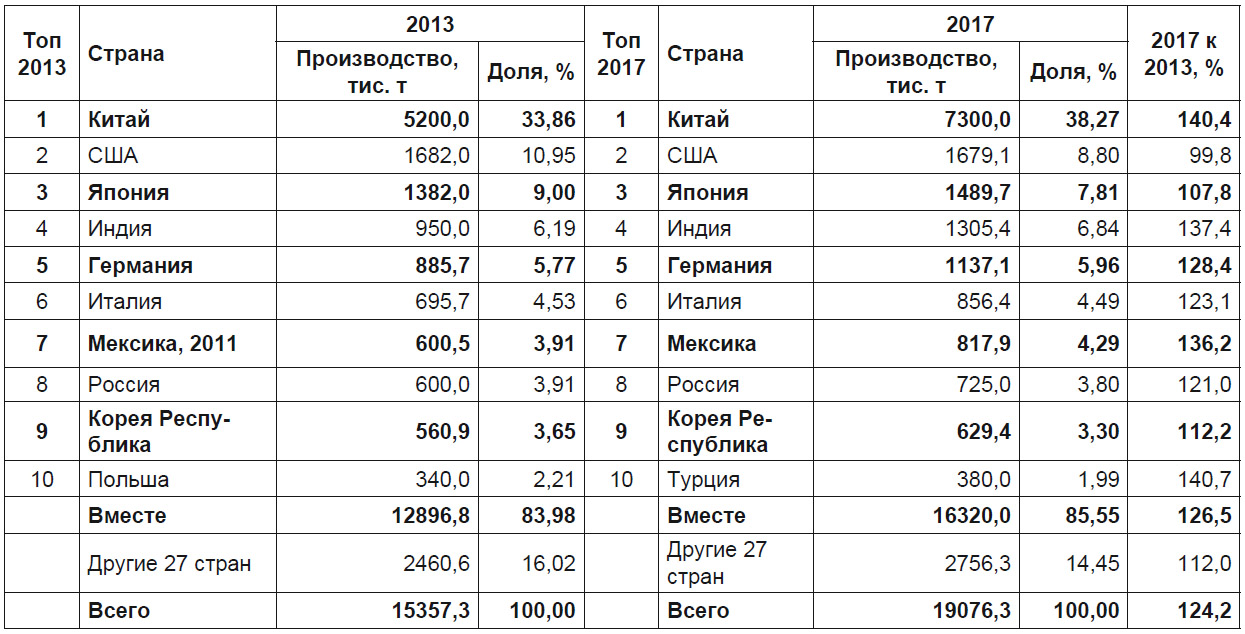 Рейтинг мировых производителей отливок из алюминиевых сплавов в 2013 и 2017 гг.