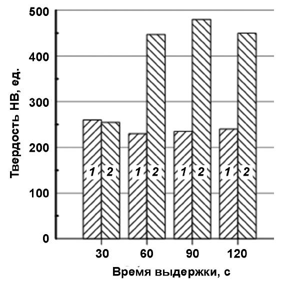 Влияние времени выдержки между этапами последовательной заливки на твердость слоев отливки