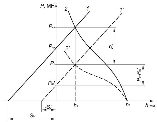 Графическое решение системы по определению параметров начальной настройки рабочей клети при прокатке с«забоем» концевых участков рабочих валков