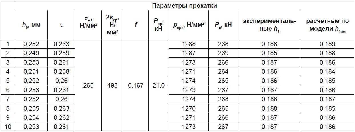 Расчетные и экспериментальные значения толщины h1нм при прокатке на лабораторном стане 200