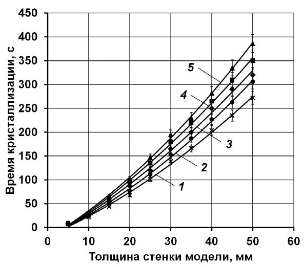 Влияние толщины стенки модели на время кристаллизации при различных температурах заливки